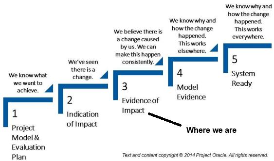Impact chart